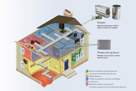 Save Money on Your Energy Costs With a Zone Control System in Kalamazoo